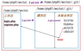 centOS/Linux环境下安装和使用GIT——02
