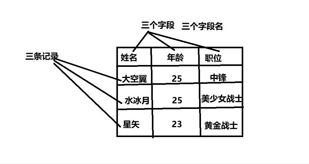 关系型数据库存储
