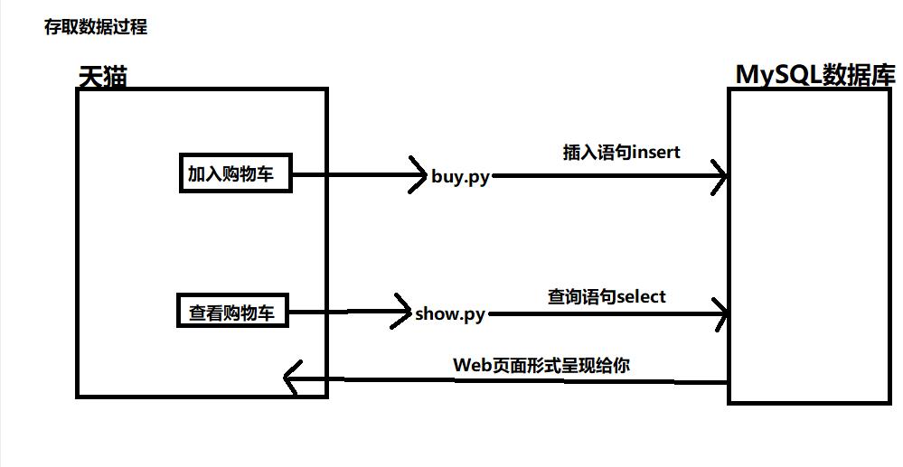 MySQL概述,关系型数据库特点,数据库软件,数据库,数据仓库的概念